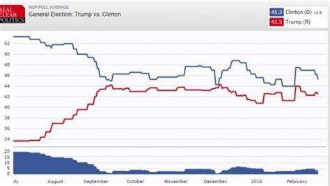 new york polls new york polls on clinton vs trump fellowship of the minds