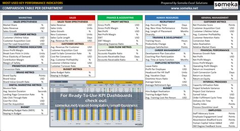 Ultimate Guide To Company Kpis Exles Kpi Dashboard Templates Department Kpi Template