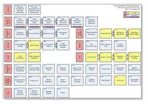 Data Warehouse Business Requirements Template by Wallchart Data Warehouse Documentation Roadmap