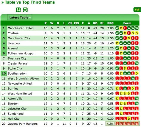 epl table goals for against premier league table teams record against the top 7 of