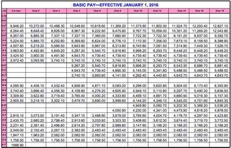 New Army Pay Chart 2017 | military pay chart army pay scale 2017 calendar