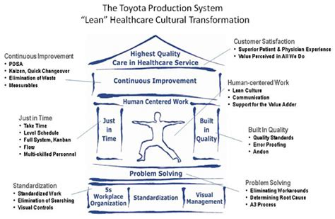 Toyota Product System Toyota Production System Transforming Healthcare