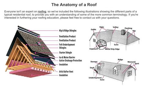 anatomy of a roof system residential construction diagrams residential construction