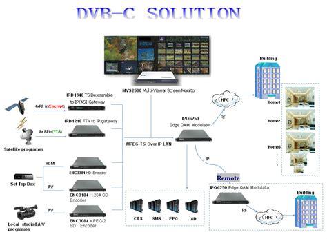 cabecera para television por cable dvb t t2 and dvb c cable tv digital headend systems buy