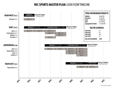 exle of cash flow timeline cash flow timeline for master plan projects the master plan
