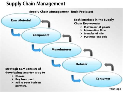 scm templates supply chain ppt on supply chain management