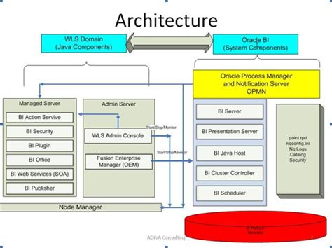 oracle database 11g architecture diagram oracle 11g welcome to globustrainings