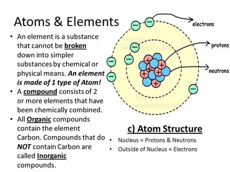 particle diagram of elements unit 3 biochemistry plants ppt