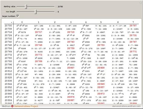 Table Of Prime Numbers by Prime Number