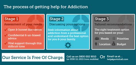 Addiction Detox Process by Get Help For Addiction Treatment For Addiction