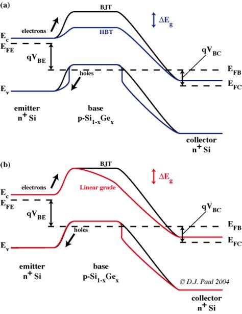 hbt bipolar transistor prof douglas j paul of glasgow school of engineering