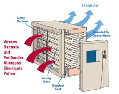 Air Purifier Electronic Solution how can an electronic air cleaner improve your health