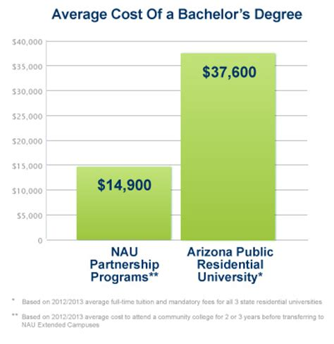 Of Arizona Financial Aid Office by Paying For College College Tuition Fees Nau Extended