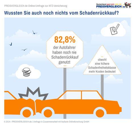 Günstige Kfz Versicherung Gute Frage by Umfrage Zum Schadenr 252 Ckkauf Magazin Auto De