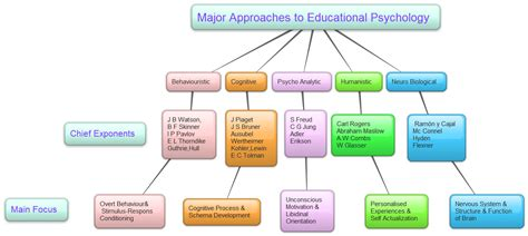 psychology in education physical education psychology of education