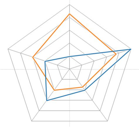web diagram exle radar charts in tableau part 1 the information lab