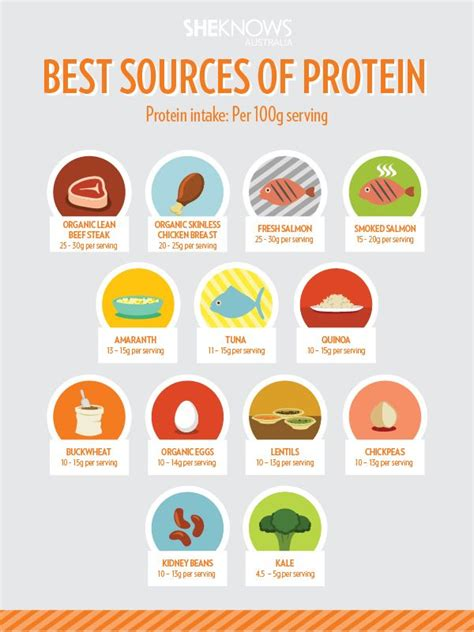 Sources Of Protein by 94 Best Images About Diet On Health