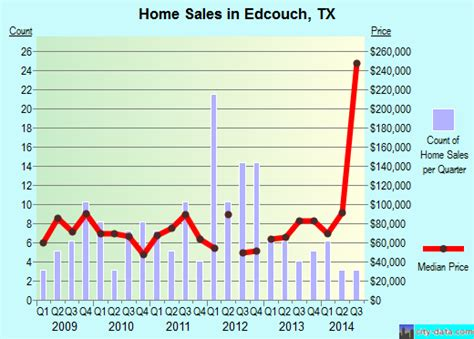 edcouch texas map edcouch texas tx 78538 profile population maps real estate averages homes statistics