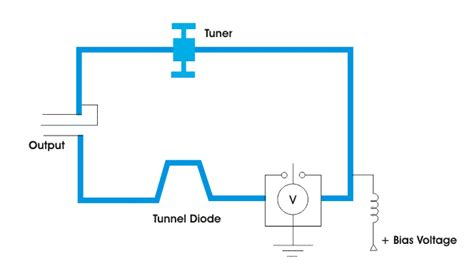 tunnel diode oscillator what is tunnel diode oscillator 28 images negative resistance oscillators working types