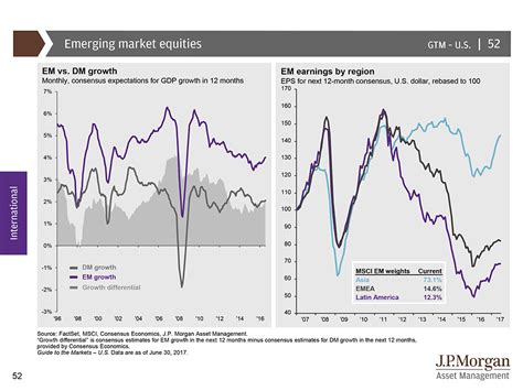 jp funds jpmorgan s ultimate guide to the markets and the economy