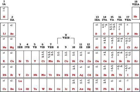 tavola periodica con numeri di ossidazione veronishi s notes