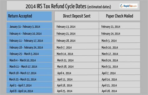 2014 Tax Refund Schedule Chart | 2014 tax refund schedule chart newhairstylesformen2014 com