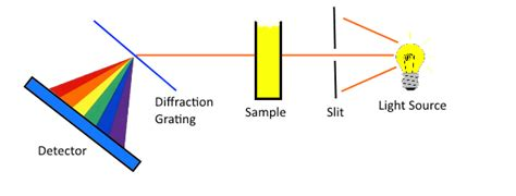 how a spectrophotometer works diagram how does a spectrometer work mccnsulting web fc2