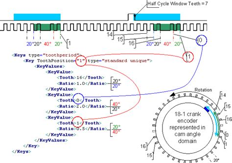 xml pattern value syntax flexible encoder pattern definition