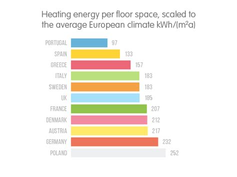 average cost of heat per month how much energy do you use to heat your home ovo energy
