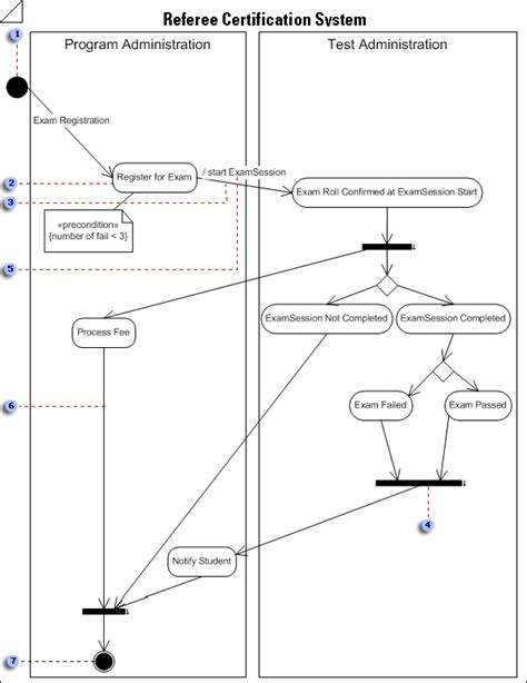 exle for activity diagram create a uml activity diagram visio