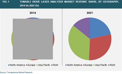 diode laser market tunable diode laser analyzer market global industry analysis size growth trends and