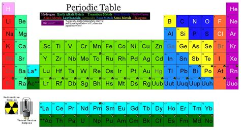 Periodic Table Square by Periodic Table