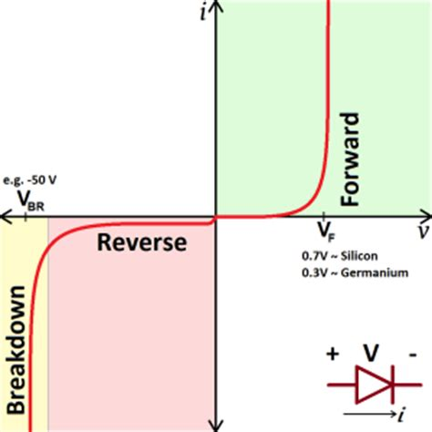 vi characteristics of diode project curve tracer requirements