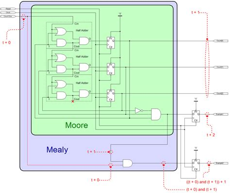 mealy diagram solid fluid vhdl state machines