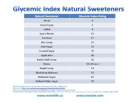 glycemic index time  thrive