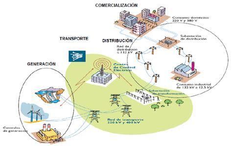 cadenas de suministro en nicaragua el precio de la electricidad 191 c 243 mo se forma su coste