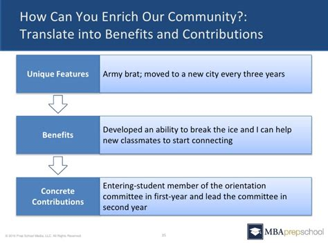 How Can You Contribute To The Mba Program by Five Questions You Must Answer In Your Mba Application