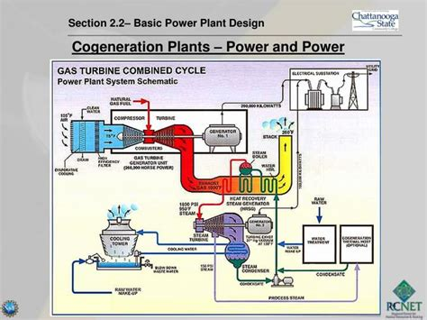 plant layout questions ppt power plant construction and qa qc section 2 2