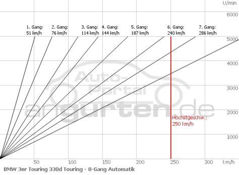 88 Kw Wieviel Ps by Bmw 3er Touring 330d Touring Technische Daten