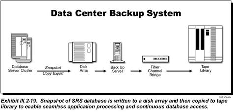 Introduction Data Backup Procedure Template