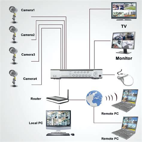manuale ip videosorveglianza residenziale elementi di base