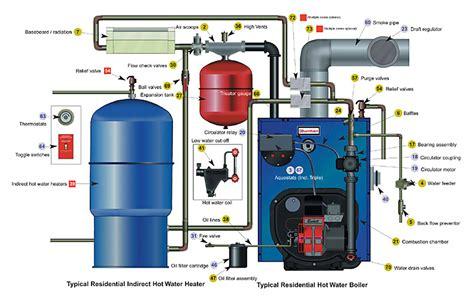 Plumbing Vs Hvac by Boiler Repair Or Install Naugatuck Ct Fazzino