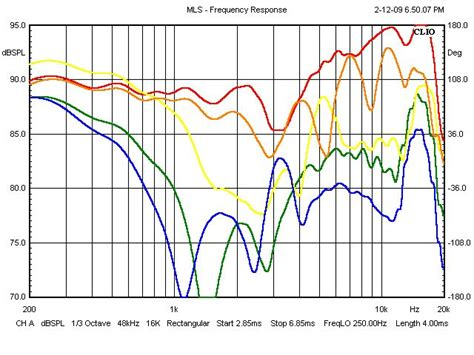 speakers  published  axis frequency response specs