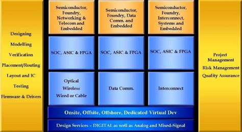 vlsi layout software vlsi design services of silicon interfaces