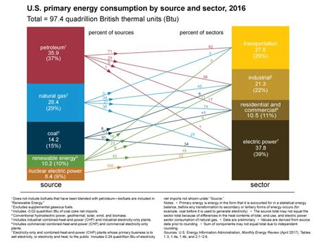 highest energy consumers in the world u s energy facts energy explained your guide to