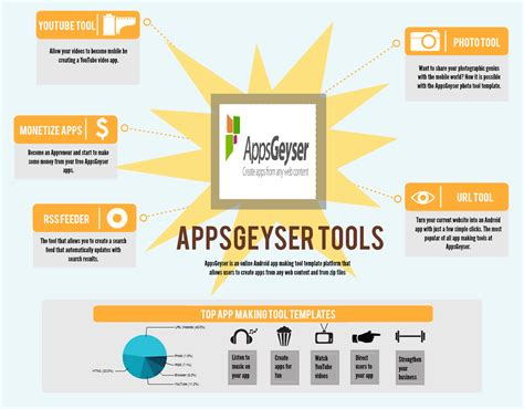 android build tools 14 free android app building templates available from appsgeyser