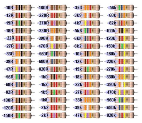 100 ohm resistor color code resistors 1 8 watt carbon 10 ohm to 890k ohm