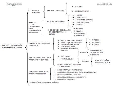 preguntas basicas de microeconomia educaci 243 n gu 205 a para la elaboraci 211 n de programas de estudios