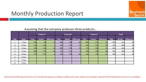 monthly production report template beginners guide to production management in tamil language
