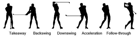 golf swing phases the perfect golf swing dispelling the myth article tpi